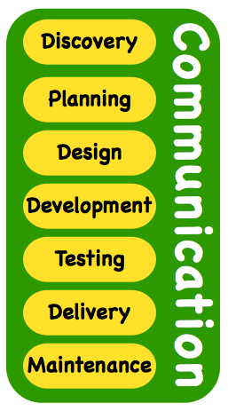 Diagram of the development process